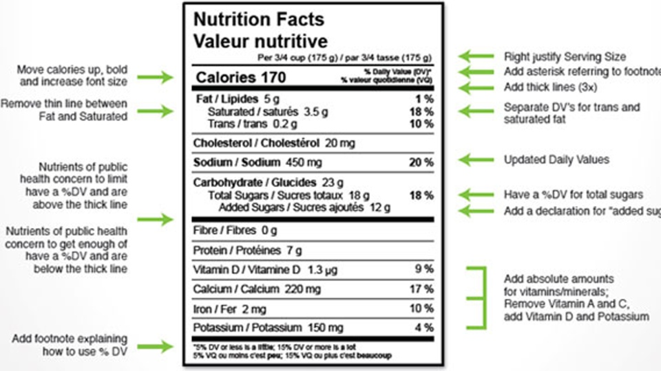 Nutrition label changes Ambrose proposes making info more – Product Label Sample