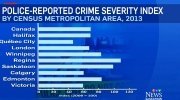 CTV Saskatoon: Saskatoon ranks high in crime rate