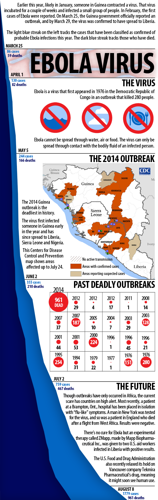 Ebola Infographic Update August 8