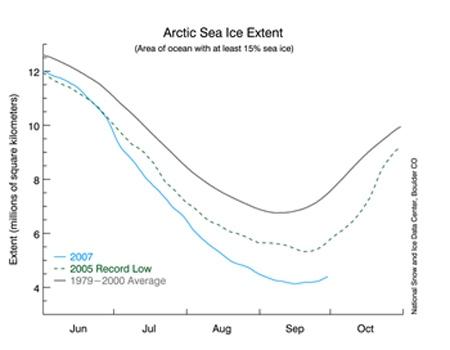 Arctic plot graph