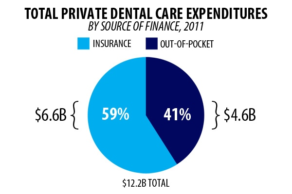 Private dental care expenditures