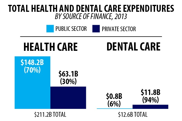 Health and dental public expenditures