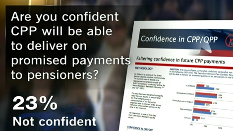 New Nanos poll for CTV News shows fewer people have confidence in the Canada Pension Plan.