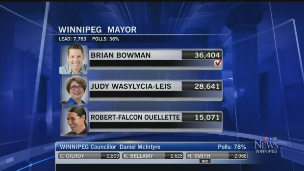 CTV Winnipeg Election: Bowman projected next mayor | CTV ...