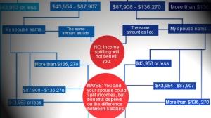 Income Splitting Infographic