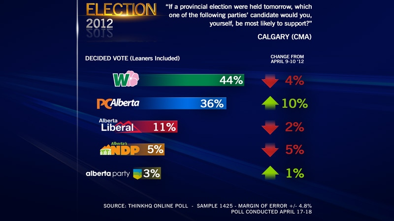 ThinkHQ Poll Results, Calgary, April 19, 2012