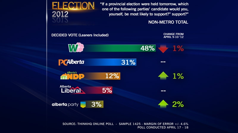 ThinkHQ Poll Results, rural, April 19, 2012