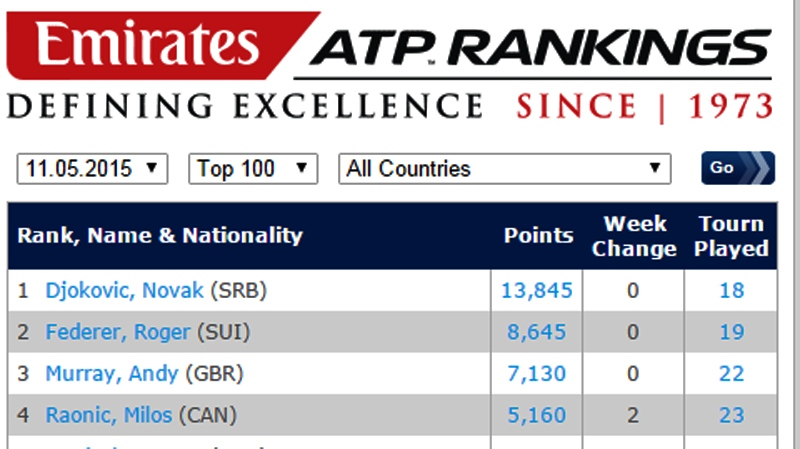 Milos Raonic woke up Monday to a Number 4 ATP rank