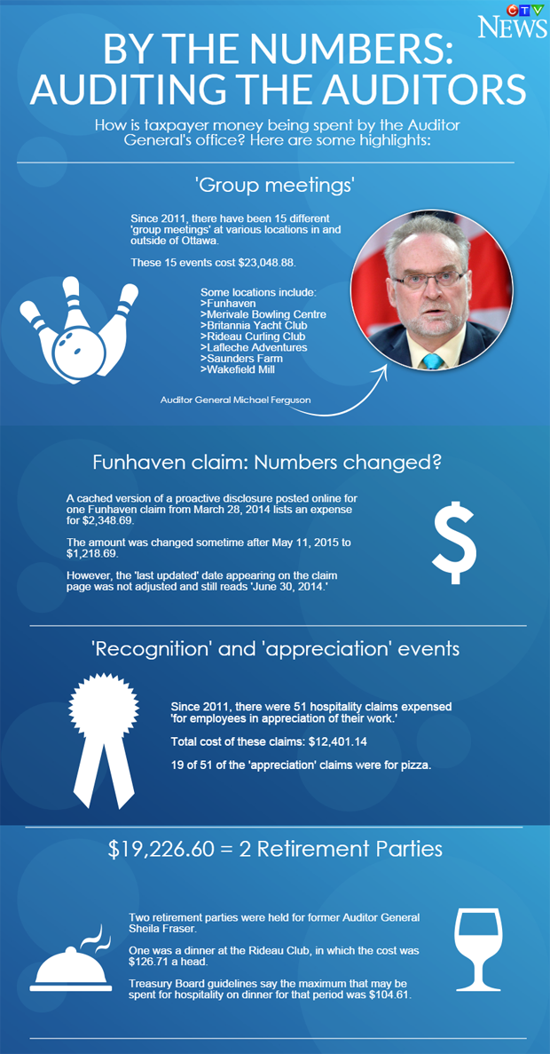 Auditor General Infographic