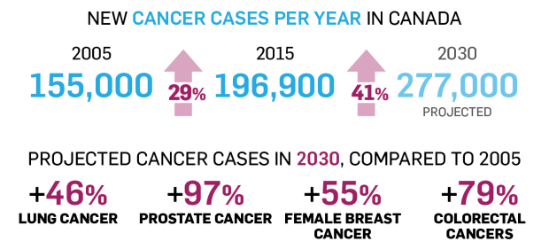 Projected cancer stats