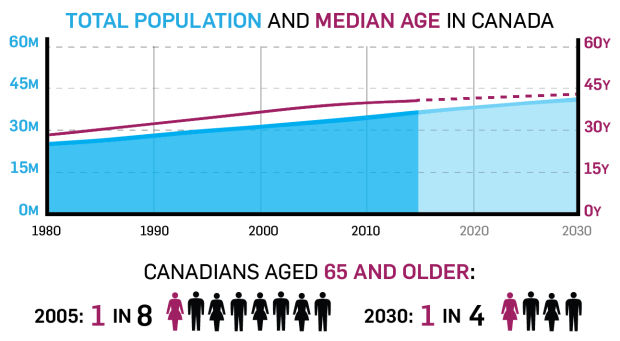 Total population and median age