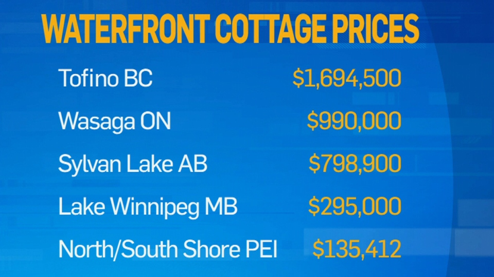The average prices for waterfront cottages for a number of key markets. (Re/Max)