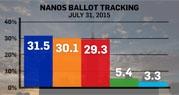 Nanos survey July 31