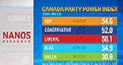 Pollster says NDP has built up goodwill
