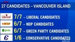 Where are Vancouver Island's Conservative candidat