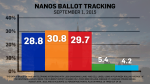 Here are the latest weekly ballot tracking numbers from Nanos Research, with the percentage-point change from the previous week in brackets. The polling was completed in the four weeks up to and including Aug. 28.