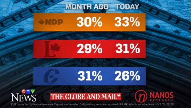 New Nanos poll fro Aug. 7