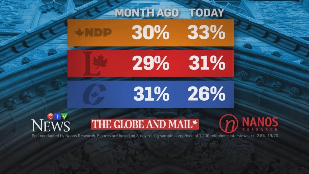 Conservatives slip to third as NDP, Liberals enter two-way race: Nanos poll