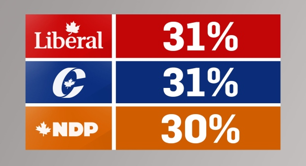Nanos tracking: Major parties in tight 3-way race