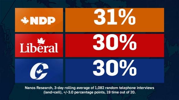 Sept. 14 Nanos poll numbers