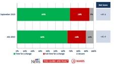 Nanos poll Sept. 17
