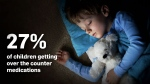 A survey of nearly 350 parents who brought their children to a pediatric emergency department found that 80 per cent of kids with underlying medical conditions and 70 per cent without pre-existing conditions had trouble sleeping.