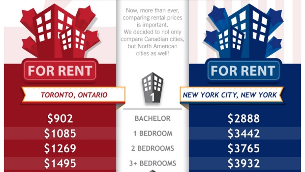 Rental rates in Toronto and New York
