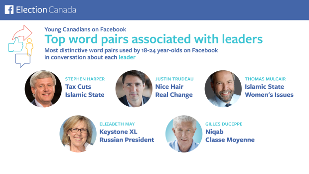 Word pairs for federal leaders on Facebook