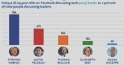 Most-discussed leaders on Facebook by youth