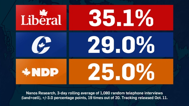 Nanos tracking: Liberals maintain 6-point lead over Conservatives