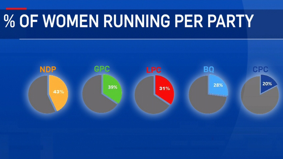 The NDP is the party with the most female candidates, according to Equal Voice.