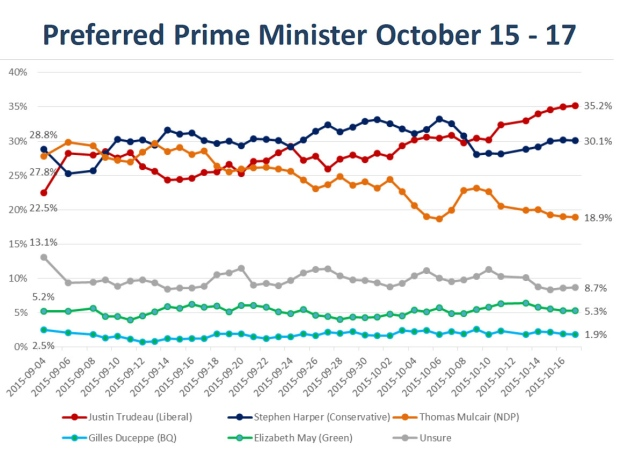 Nanos tracking preferred PM Oct. 18