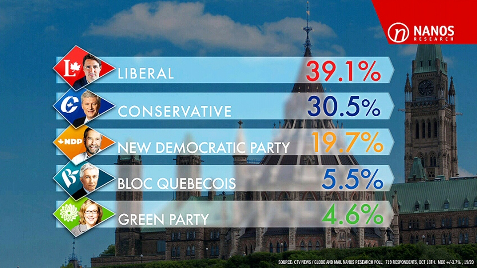 The Liberals have nearly a nine-point advantage over the Conservatives heading into Election Day, the latest tracking by Nanos Research for CTV News and the Globe and Mail shows. (Survey released on Sunday, Oct. 18, 2015)