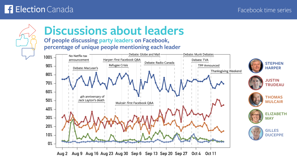Updated time series of conversation on the leaders on Facebook (Courtesy, Facebook Canada)