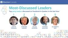 Facebook Canada leader discussion Quebec