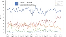 Trudeau overtook Harper in Facebook conversation