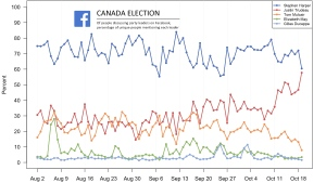 Before the polls closed in Quebec Monday night, Justin Trudeau overtook Stephen Harper as most discussed leader on Facebook for the first time, anywhere during the campaign. (Graphic courtesy of Facebook Canada)