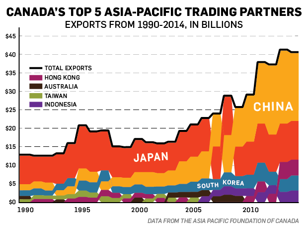 Canada-Asia exports