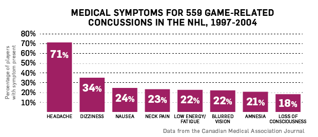severity of sports concussions Unlabelled purpose of the statement: to provide an evidence-based, best practises summary to assist physicians with the evaluation and management of sports.