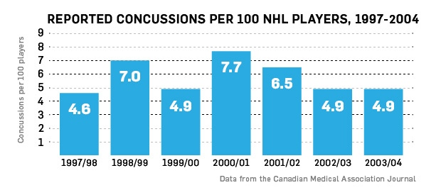 Concussions in the NHL 1997-2004