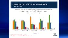 ThinkHQ, poll, political poll, NDP, PC, Wildrose,