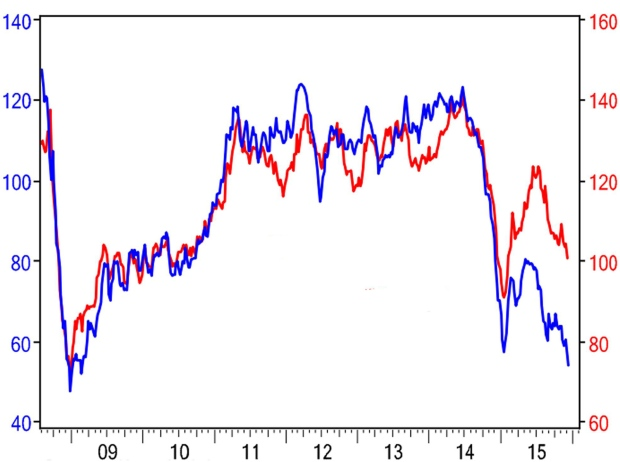 BMO chart of gas and oil prices