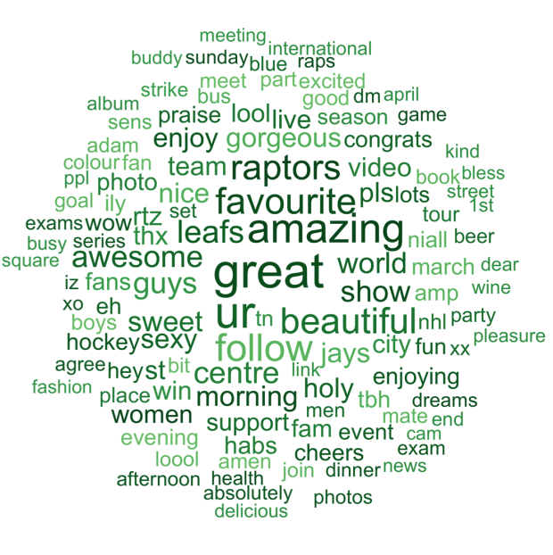 Canada Twitter word cloud