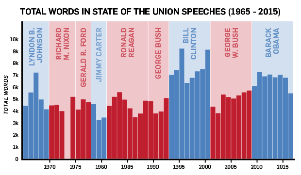 State of the Union Word count