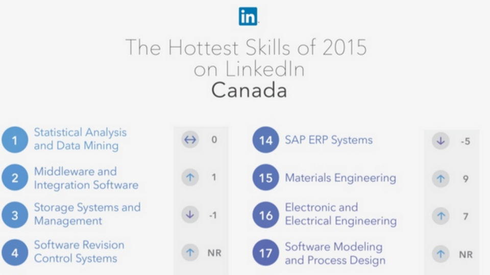 This screenshot shows part of LinkedIn's list of the most in-demand skills in Canada (LinkedIn)