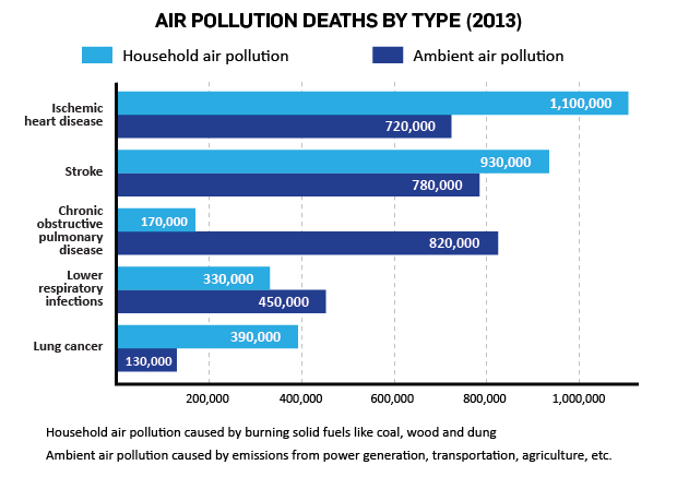 the causes and contributing factors of air pollution Factors influencing air pollution forested and agricultural lands the volatile organic compounds and nitrogen oxides that form ozone come from both natural and human activities.