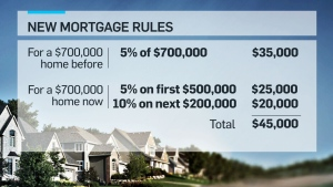 CTV News Channel: New mortgage rules to begin