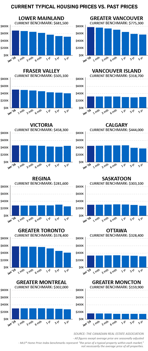 Typical house prices across Canada