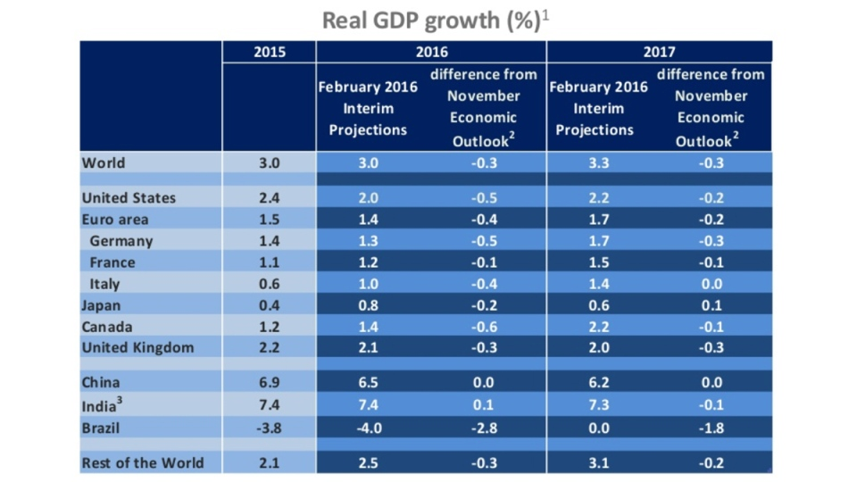 OECD Interim Economic Outlook Forecasts