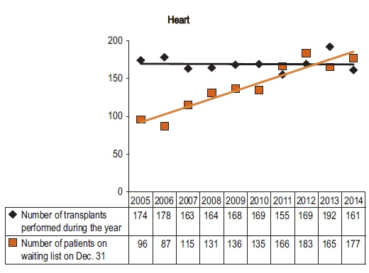 Heart Transplants graph